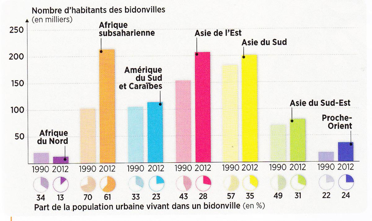 Bidonvilles graphique