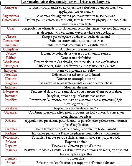 Vocabulaire des consignes en lettres