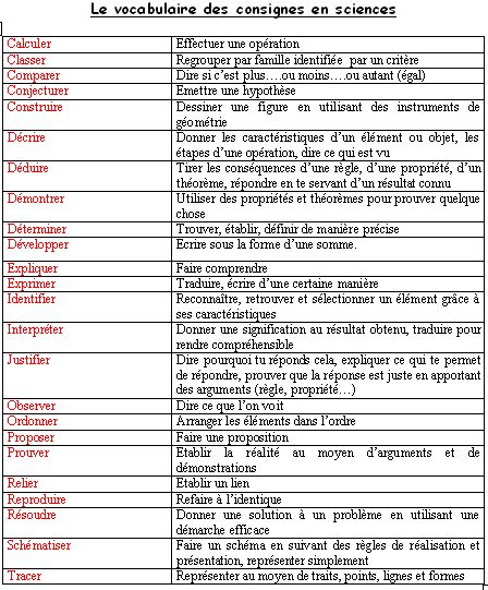 Vocabulaire des consignes en science