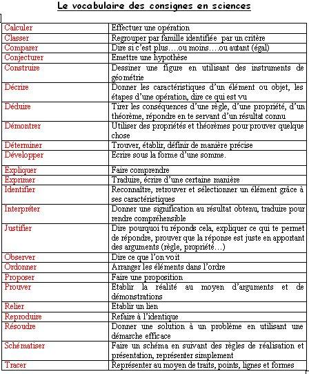 Vocabulaire des consignes en science